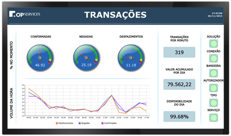 Dahboard de transações - OpMon