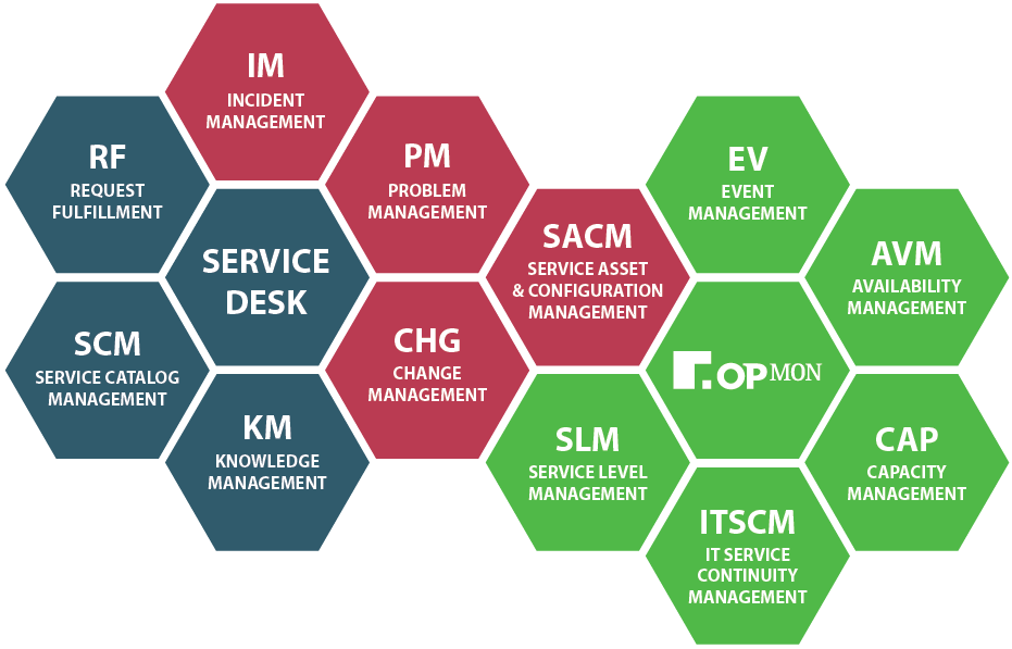 IT Management And Service Desk Integration. OTRS_ITSM_IT_MANAGEMENT