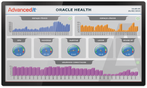 Oracle Monitoring Dashboard