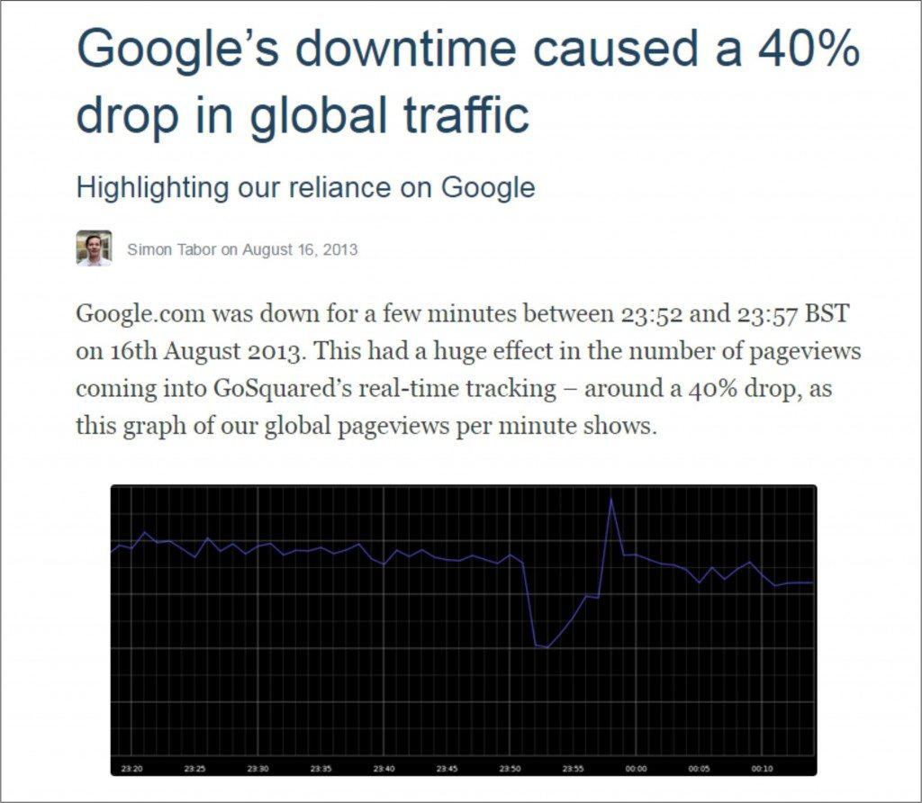 Google downtime