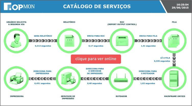 Catalogo de Serviços de TI