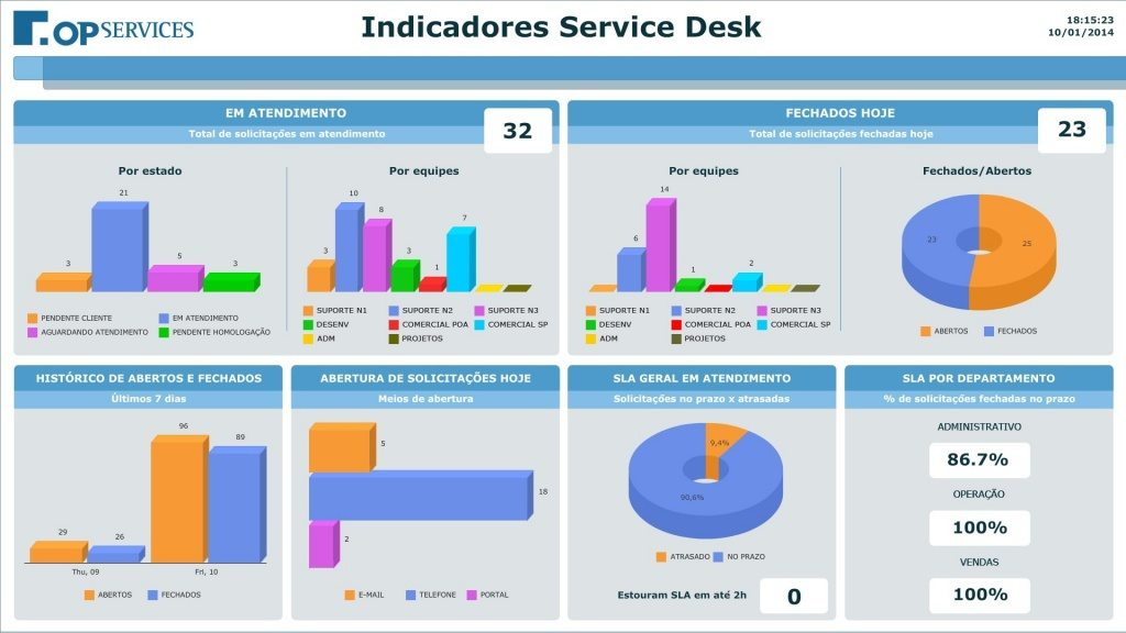 5 Exemplos De Dashboards on Statistics Resources