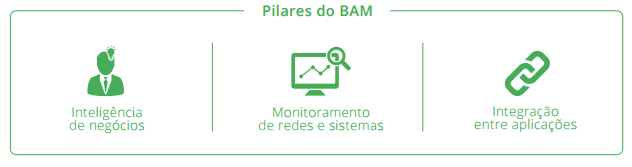 Business Activity Monitoring