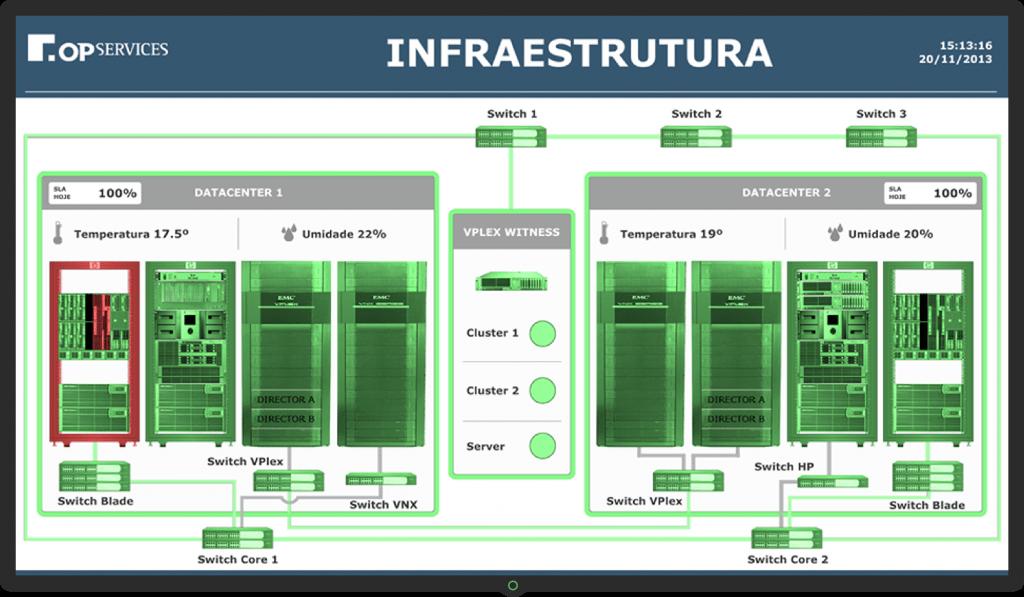 Gerenciamento de Servidores - Dashboard Datacenter