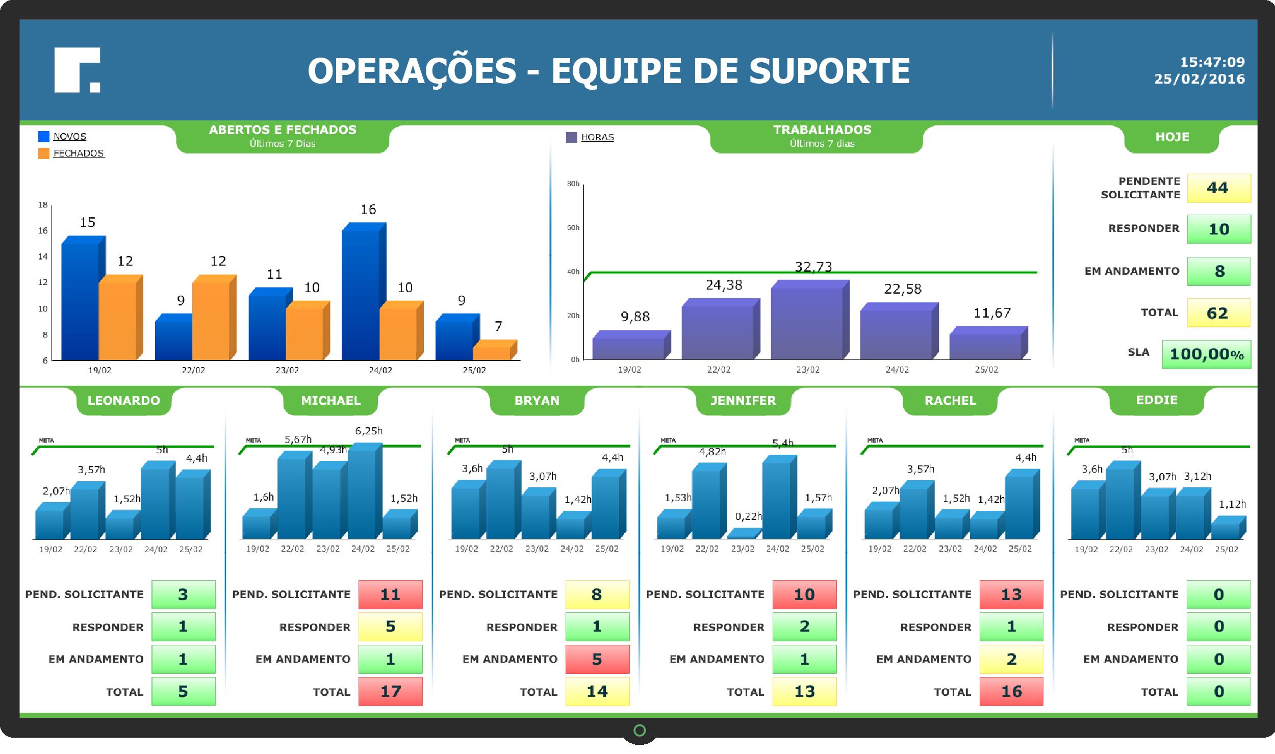 Dashboard de Operações - equipe de suporte