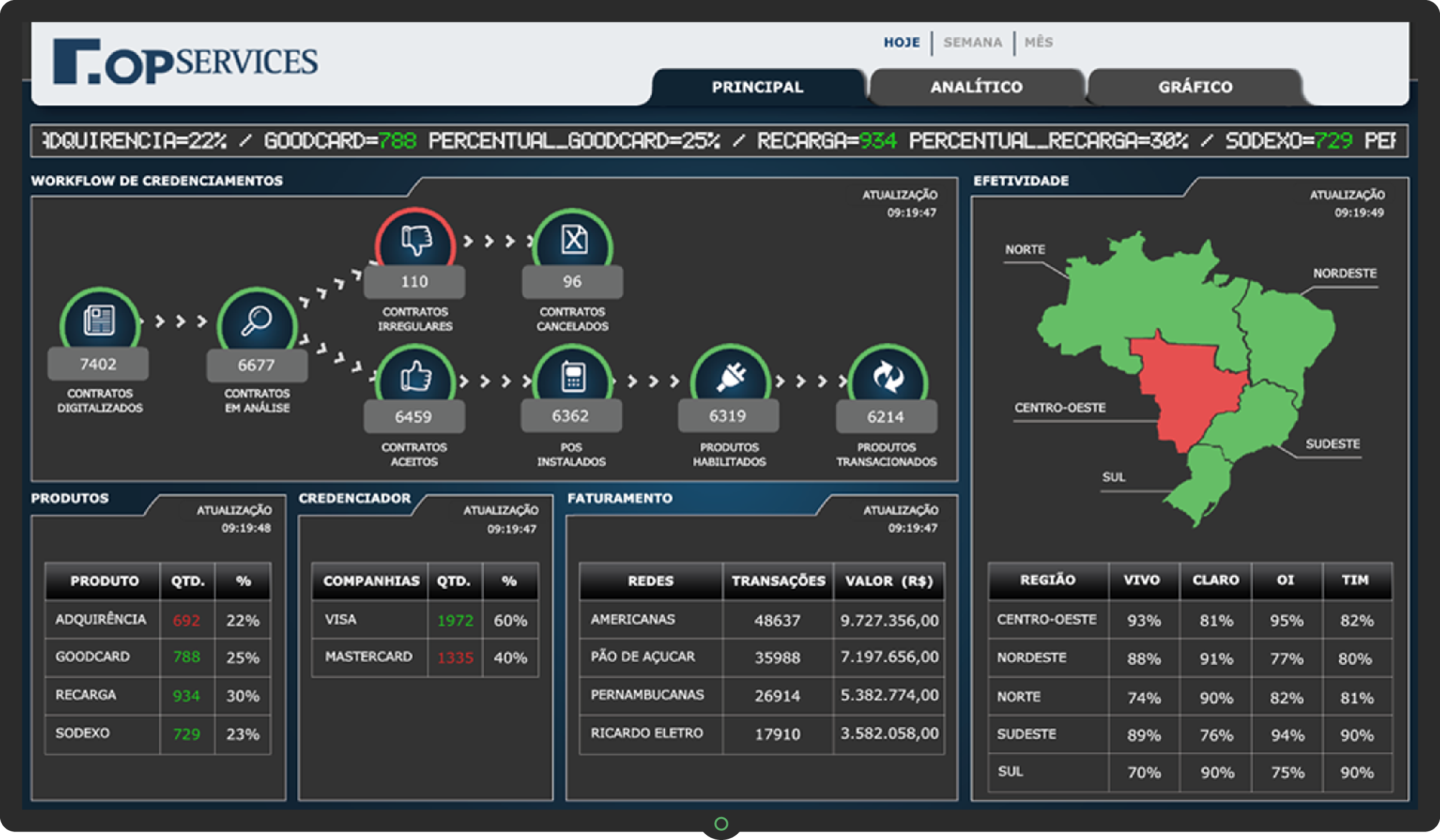 Dashboard Monitoramento de Processos de Negócios