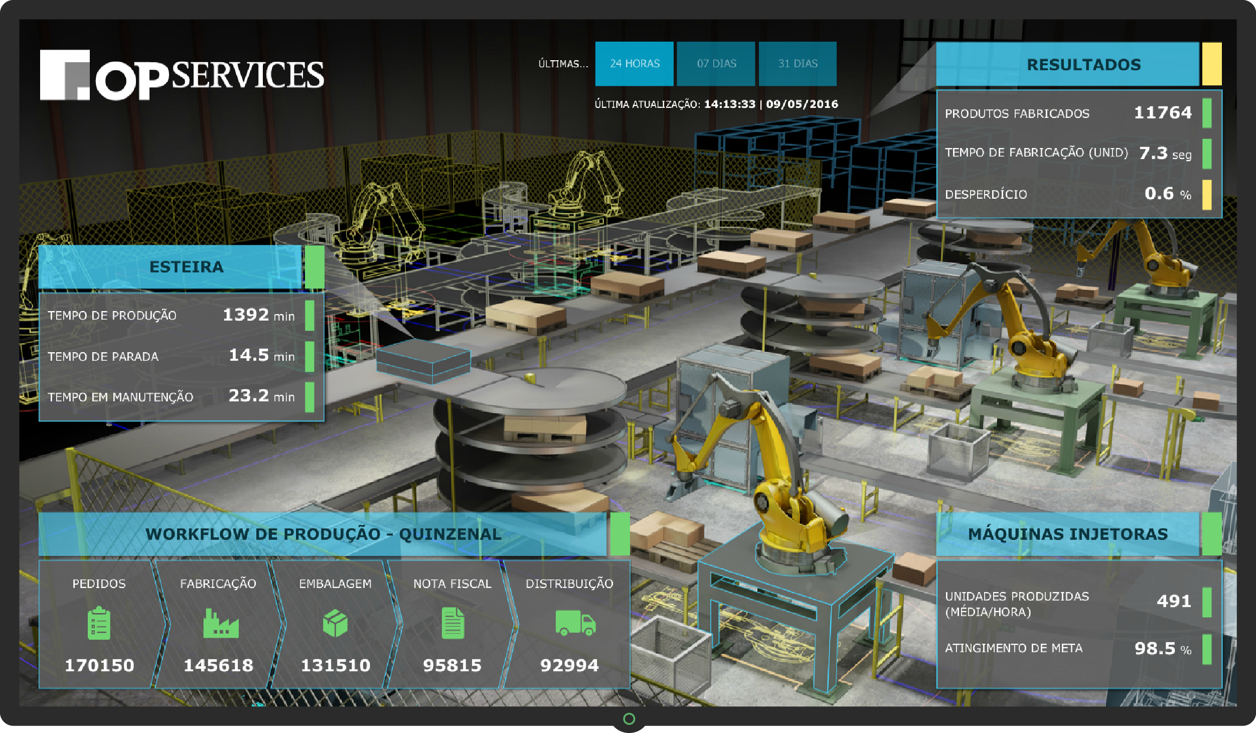Dashboards BAM - Industria