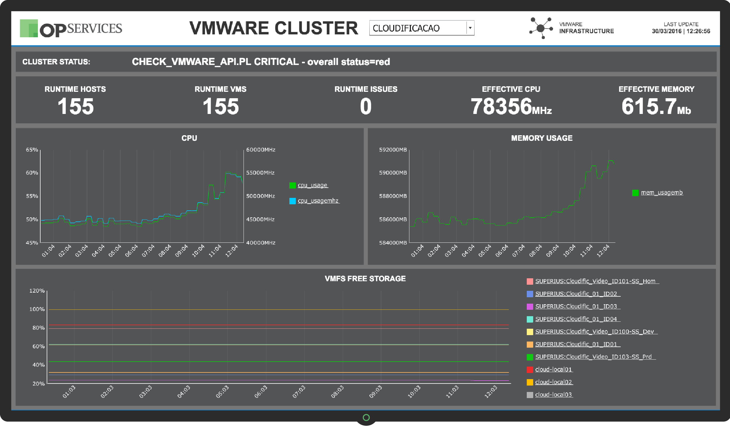 Dashboard VMWARE CLUSTER