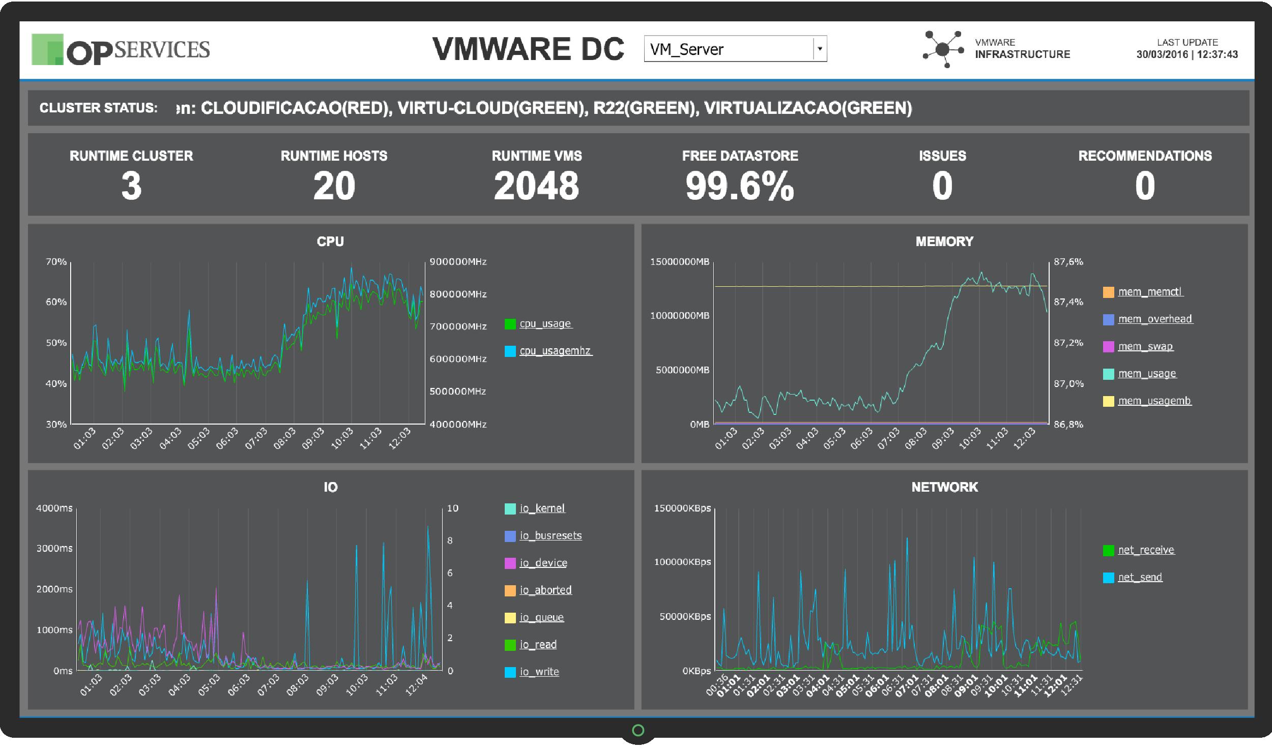Dashboard VMWARE DC