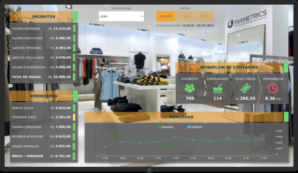 Dashboard Comercial - métricas e indicadores