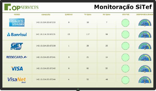 Dashboard Financeiro - Monitoração SiTEF