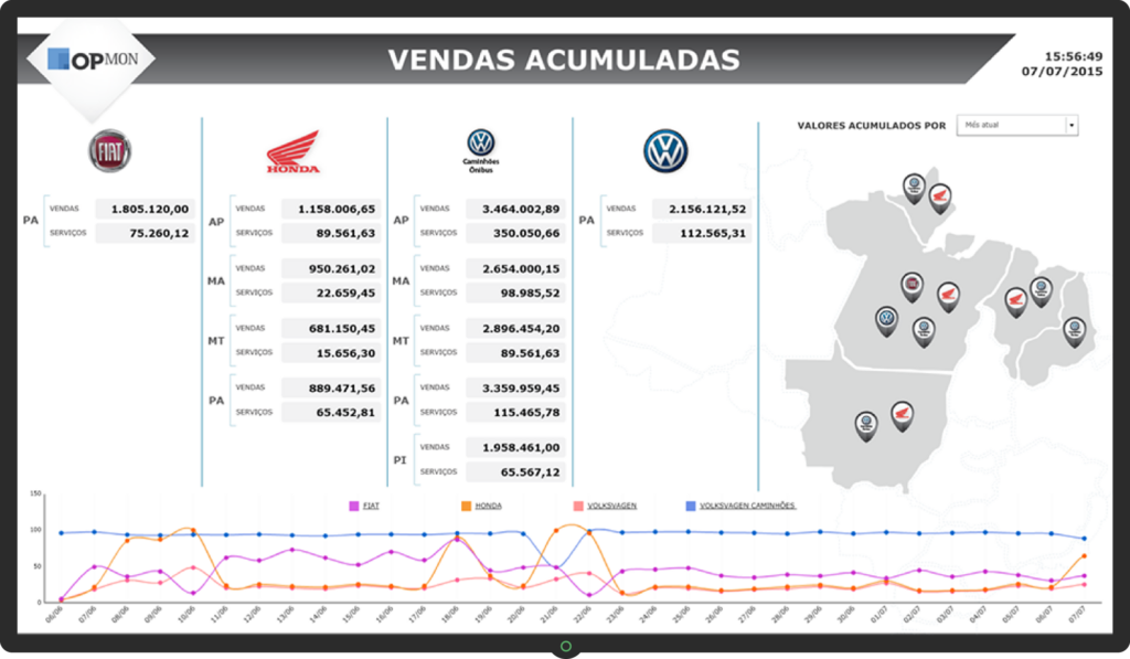 exemplos de dashboards
