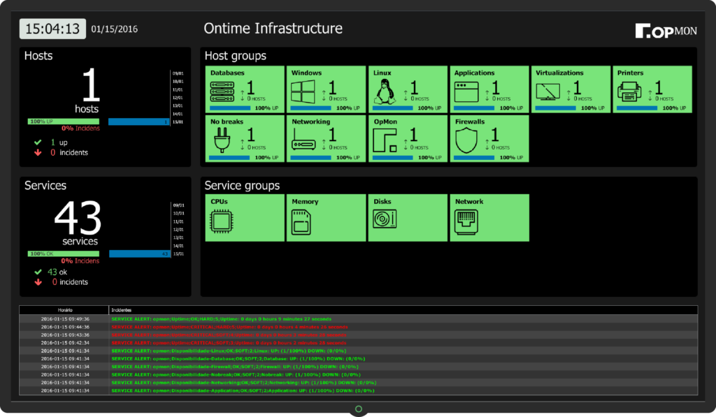 Infrastructure Remote Monitoring Dashboard