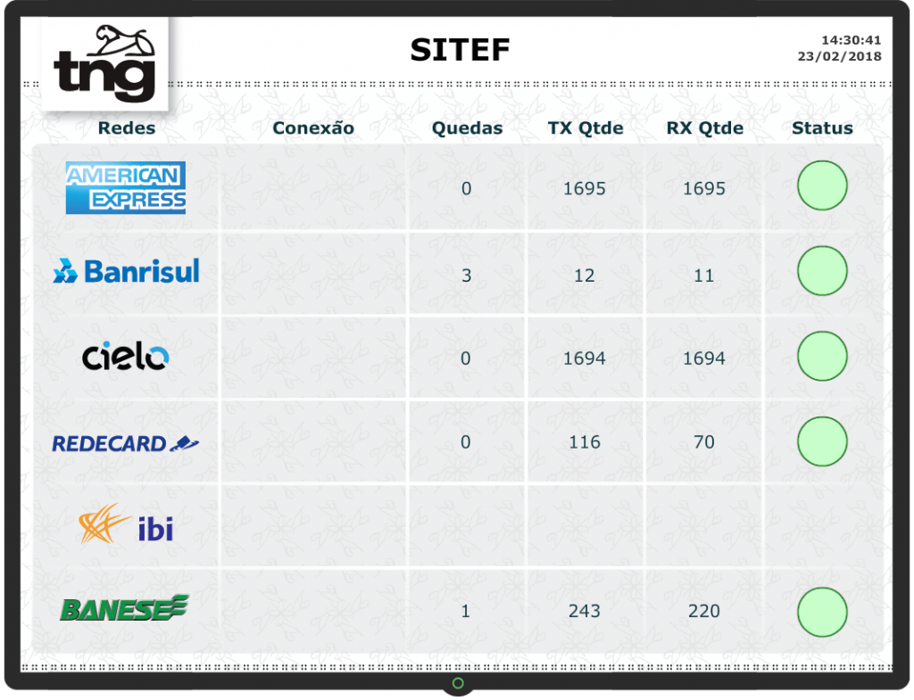 Dashboard Sitef - TNG