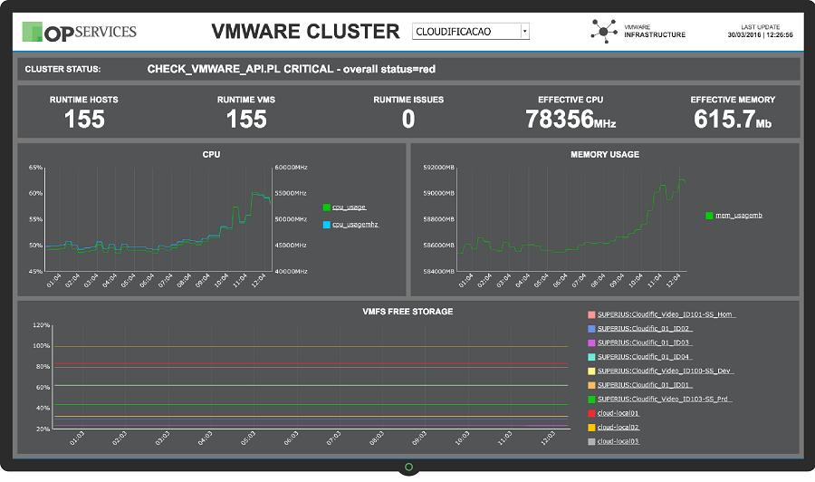 Dashboard VMWare Cluster