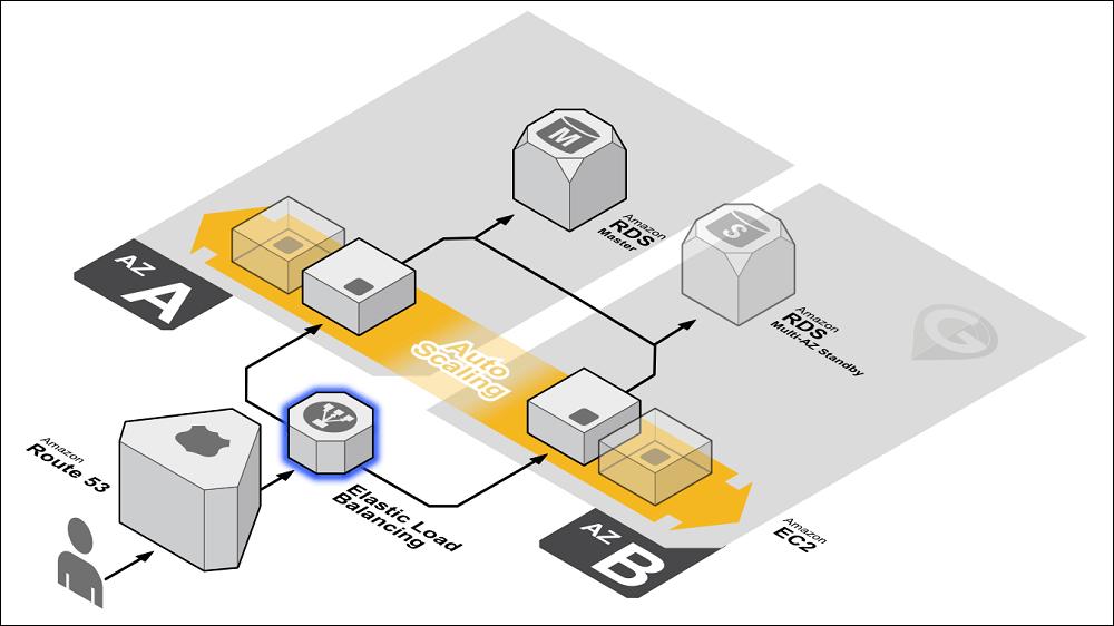 Autoscaling - Principais Serviços da AWS