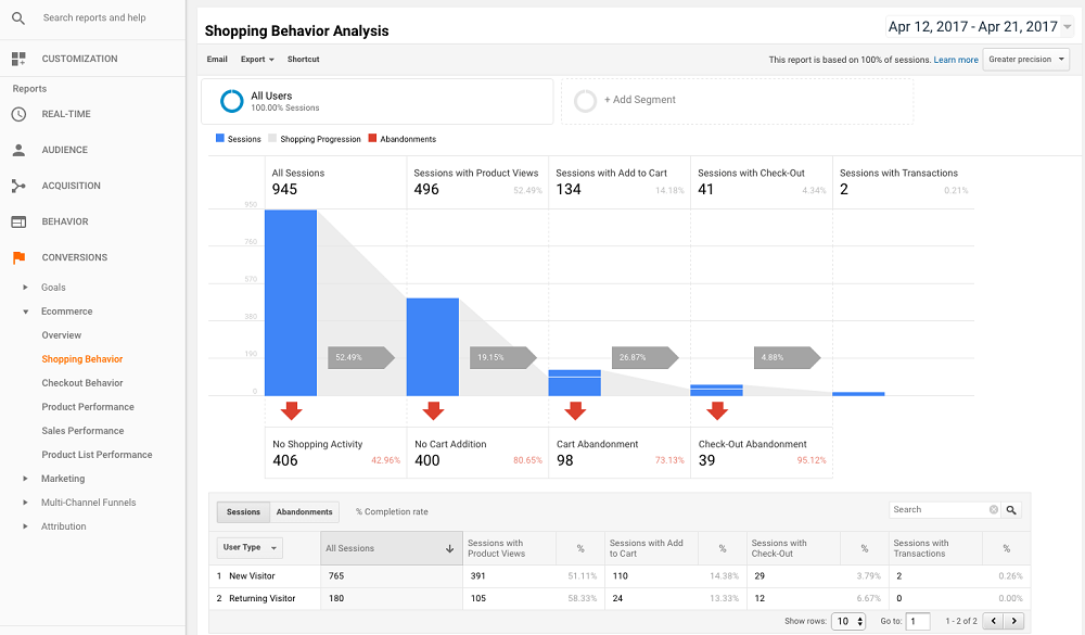 Dashboard Analítico - Google Analytics
