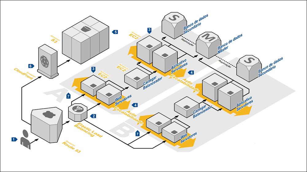 Arquitetura AWS