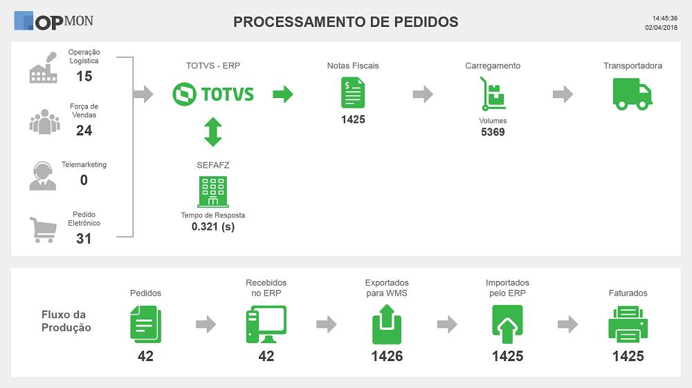dashboard processamento de pedidos