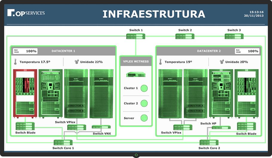 Dashboard de Infraestrutura de TI - Datacenter