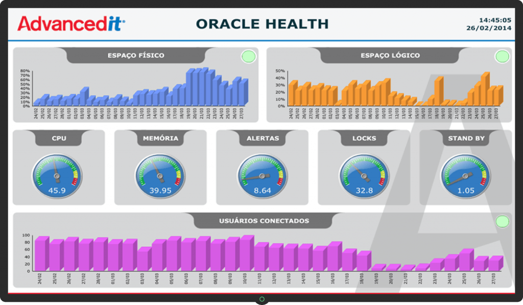 Dashboard Oracle Health