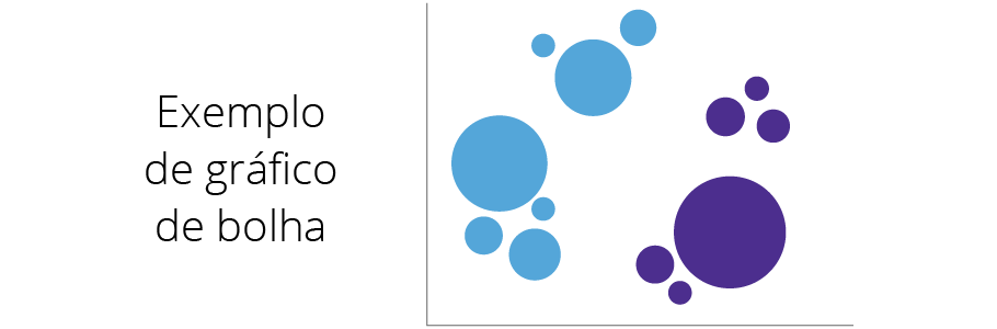 Exemplo de Grafico de bolha
