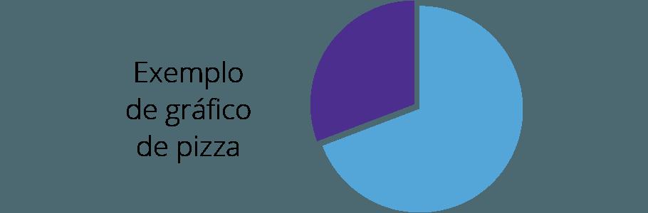 Exemplo de Grafico de pizza