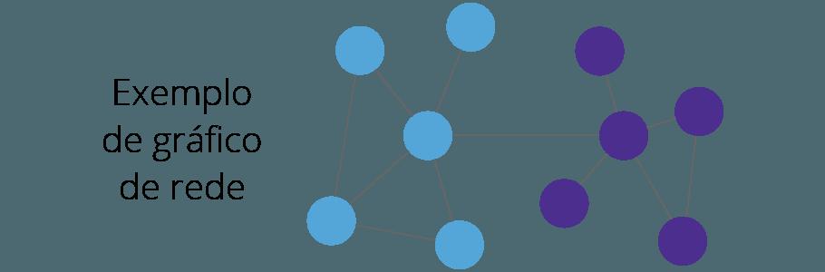 Exemplo de Grafico de rede