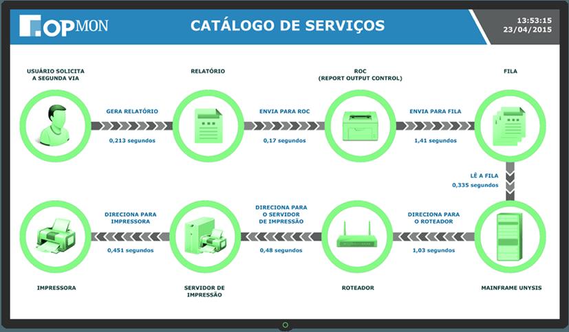 Dashboard Catálogo de Serviços