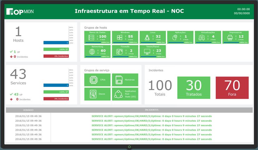 Dashboard de Infraestrutura em tempo real - NOC