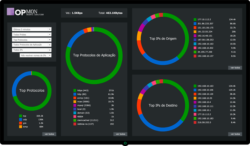 Dashboard do OpMon Traffic Analyzer