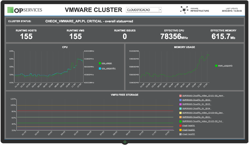 VMWare Dashboard