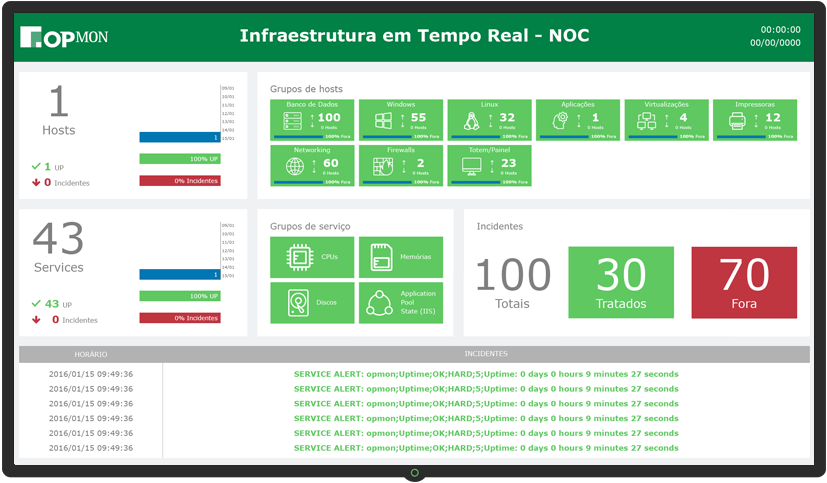Real-time Infrastructure Dashboard - NOC
